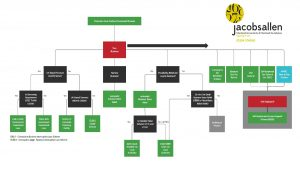 Jacobs Allen - Covid-19 Latest Financial Support Flow Chart image